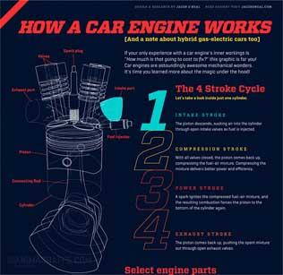 چگونه موتور یک ماشین کار می کند ؟